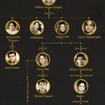 किशोर कुमार और उनकी पत्नियां