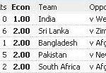 भुवनेश्वर कुमार टी 20 में सबसे काम रनों का रिकॉर्ड