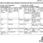बी चंद्रकला की वर्ष 2015 के अनुसार अचल संपत्ति